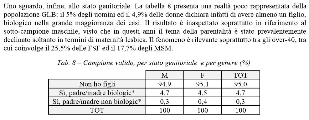 Statistica Gay Italia