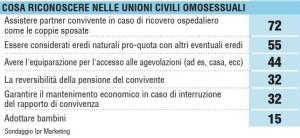 Sondaggio IPR giugno 2015. Italiani contrari al contenuto del ddl Cirinnà (mantenimento, reversibilità e adozioni).